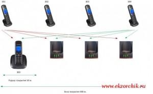 Схема работы роуминга между базовыми станциями Grandstream GP715