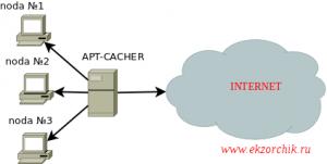 Схема работы сервера пакетов