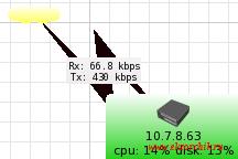 Визуализированное изменения трафика между устройством и организуемым сервисом бесплтаного Wifi