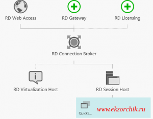 Визуализированное отображение текущей роли терминального сервера