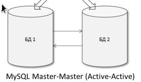 Репликация Master Master